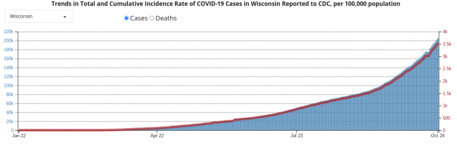 The rate of COVID-19 cases has gone up. Currently they are over 3,500 cases per 100,000 people. Back in March, there were only 23 cases per 100,000 people.