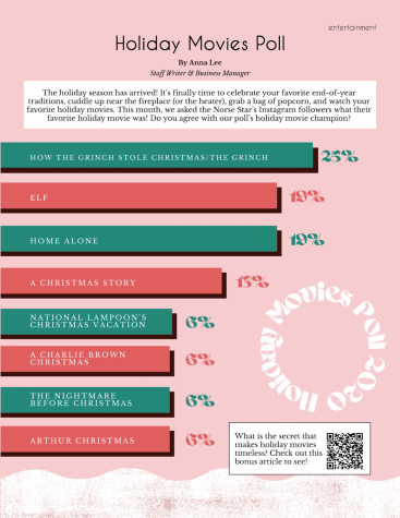 Holiday Movies Poll
