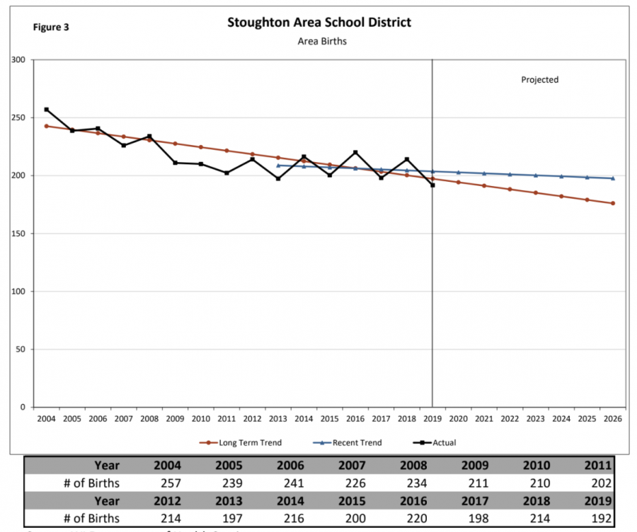 Graphic+of+Stoughton%27s+birth+rates+by+Sarah+Kemp+from+Stoughton%27s+Birth+Trends
